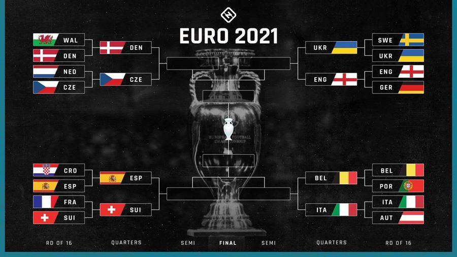 Euro 2021 sẽ diễn ra như thế nào