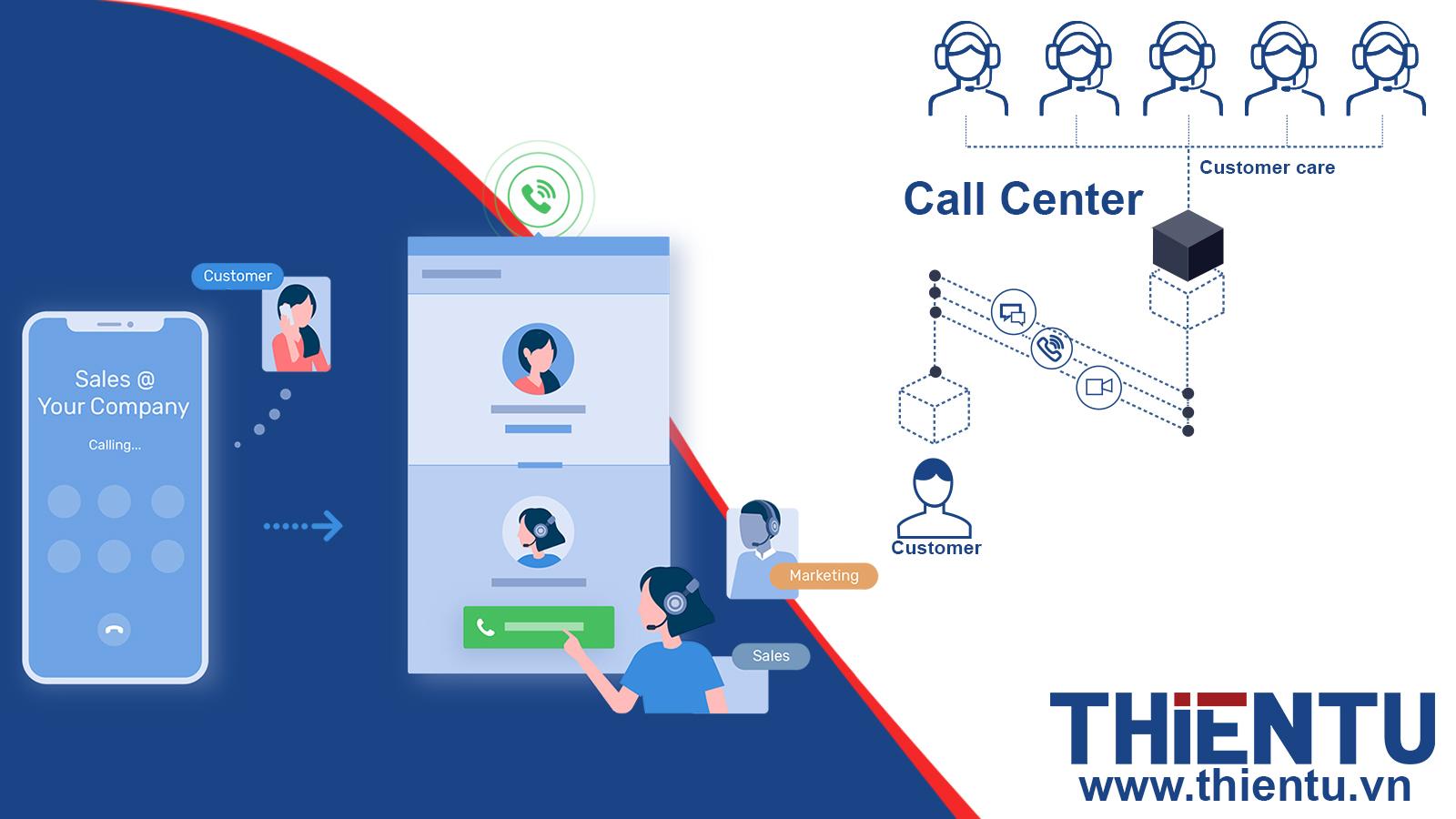 Call Center multi-channel