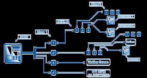 Mô hình IVR