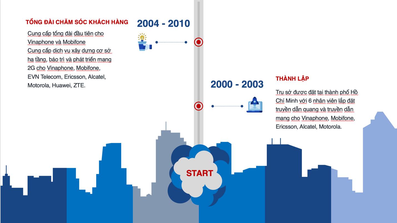 Lịch sử hình thành công ty Thiên Tú
