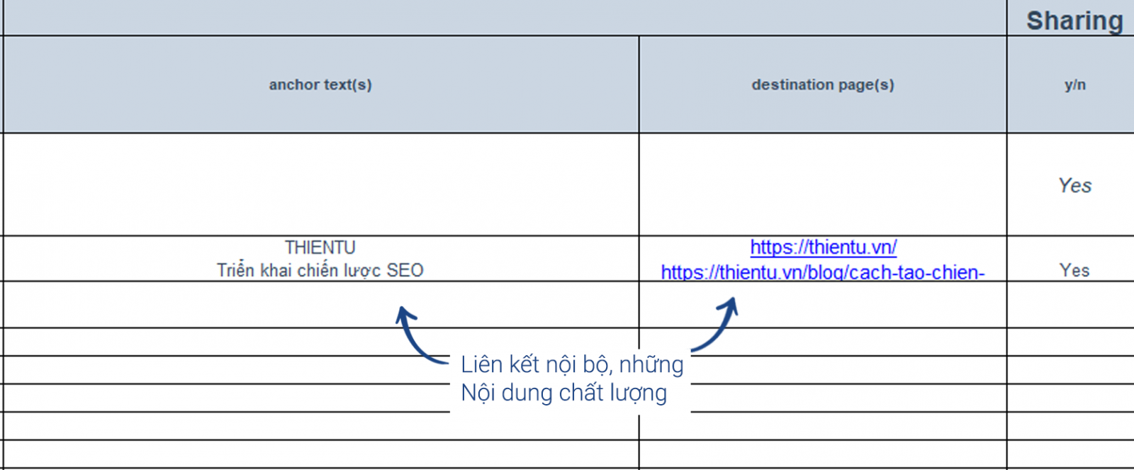 SEO onpage with interal link