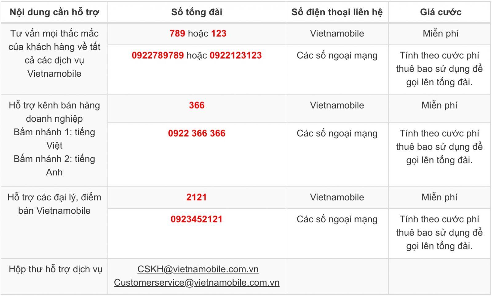 Tổng đài Vietnamobile