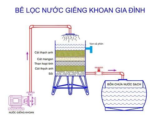Cách xử lý nước nhiễm phèn bằng bể lọc nước