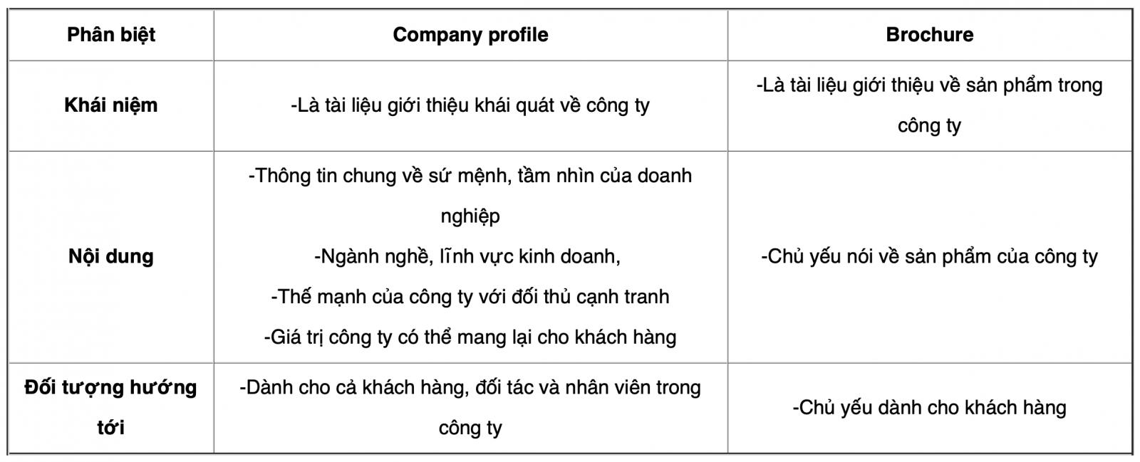 Phân biệt company profile và Brochure